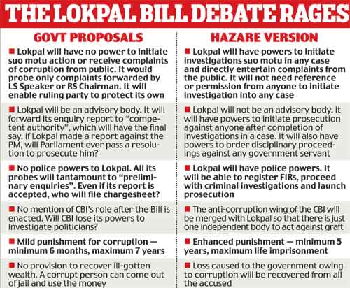 5 Differences Between Draft Lokpal Bill 2010 and Jan Lokpal Bill1